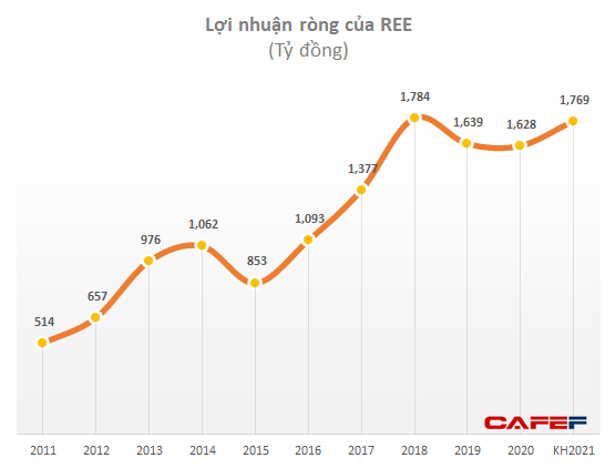 Không tốn nhiều vốn đầu tư, hàng trăm nghìn mét vuông văn phòng mang về cho REE gần 500 tỷ đồng lợi nhuận/năm - Ảnh 5.