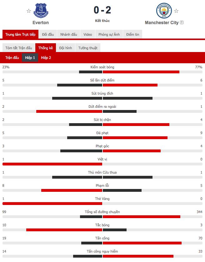 6 phút cuối ghi 2 bàn, Man City hạ Everton để giành vé bán kết FA Cup - Ảnh 2.