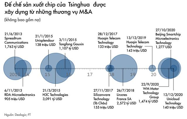Tham vọng tự cường công nghệ của Trung Quốc gặp bão lớn: Công ty chip hàng đầu vỡ nợ, có thể bị đóng băng tài sản, ngành bán dẫn được tiết lộ không có lợi nhuận - Ảnh 3.