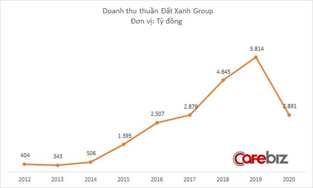Sau kiểm toán, Đất Xanh Group lỗ thêm hơn 60 tỷ đồng, tổng cộng cả năm 2020 lỗ gần 500 tỷ đồng - Ảnh 1.