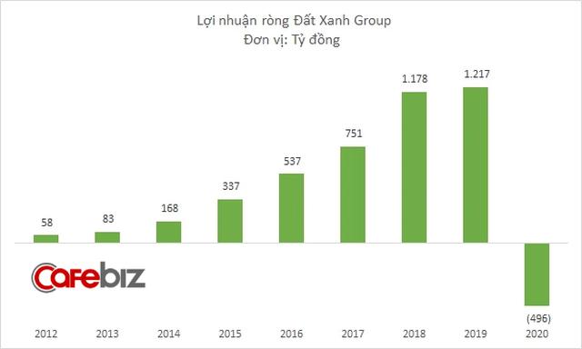 Sau kiểm toán, Đất Xanh Group lỗ thêm hơn 60 tỷ đồng, tổng cộng cả năm 2020 lỗ gần 500 tỷ đồng - Ảnh 2.