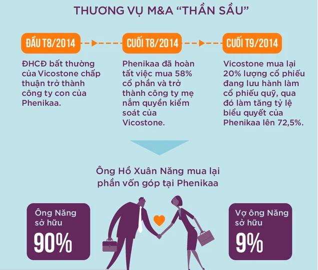 Cùng giấc mơ công nghệ với ông Phạm Nhật Vượng, một tỷ phú Việt Nam sắp ra mắt xe tự lái Made in Vietnam đầu tiên - Ảnh 3.