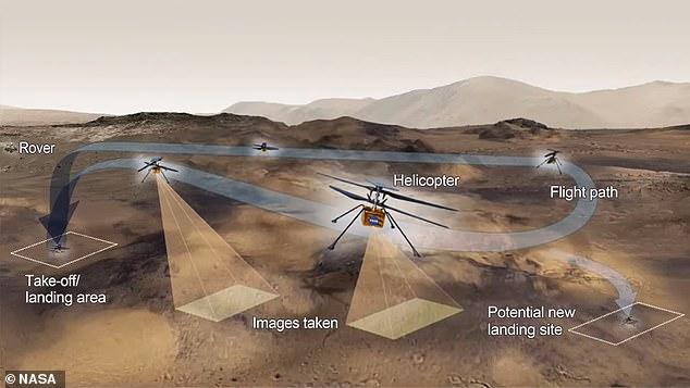 Bí mật sống còn của trực thăng sao Hỏa đầu tiên trong lịch sử: Phải sống sót qua đêm đầu tiên ở nhiệt độ -90 độ C - Ảnh 1.