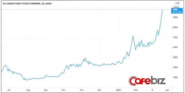 Sau gần 6 năm ngụp lặn dưới giá tham chiếu, cổ phiếu FLC của Chủ tịch Trịnh Văn Quyết sắp về mệnh - Ảnh 1.