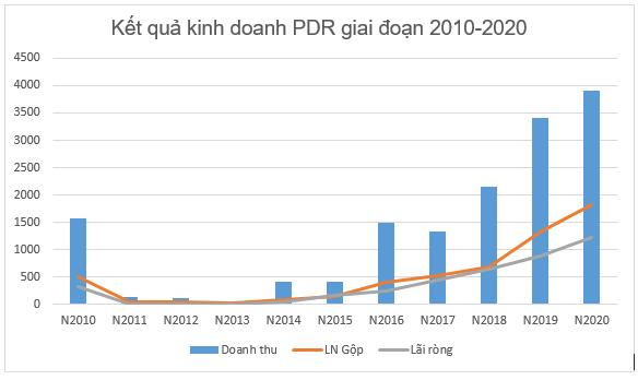 Tiền mặt bốc hơi gần 600 tỷ đồng, Ban giám đốc Phát Đạt nói gì? - Ảnh 1.