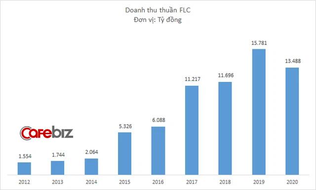 Sau gần 6 năm ngụp lặn dưới giá tham chiếu, cổ phiếu FLC của Chủ tịch Trịnh Văn Quyết sắp về mệnh - Ảnh 2.