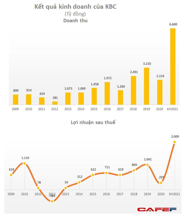 Kỷ lục thu nhập trên sàn chứng khoán: CEO Masan Group và Kinh Bắc City nhận gần 10 tỷ đồng năm 2020 - Ảnh 4.