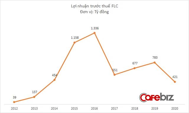 Sau gần 6 năm ngụp lặn dưới giá tham chiếu, cổ phiếu FLC của Chủ tịch Trịnh Văn Quyết sắp về mệnh - Ảnh 3.