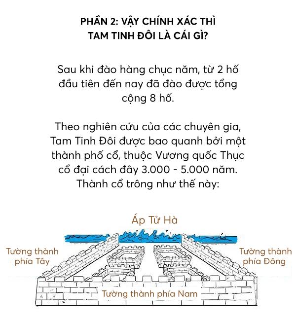 Infographic: Một phút để hiểu tại sao Tam Tinh Đôi có thể viết lại lịch sử Trung Quốc - Ảnh 15.
