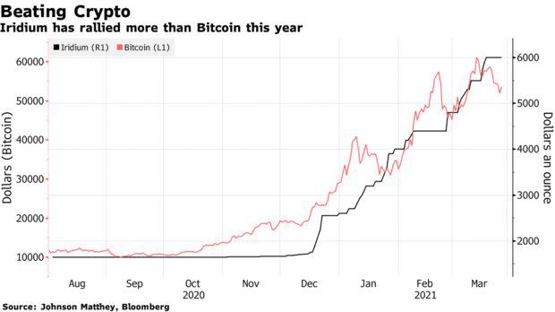 Đắt gấp 3 lần vàng, kim loại này còn hot hơn cả Bitcoin - Ảnh 1.