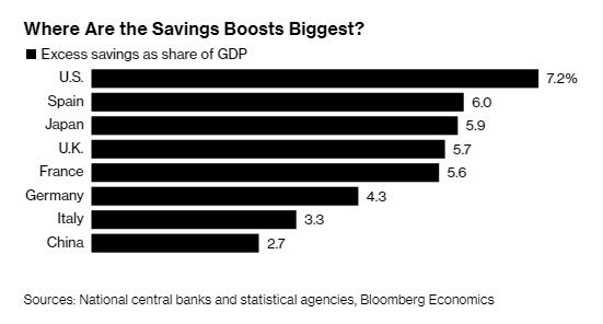 Người tiêu dùng tiết kiệm được 2,9 nghìn tỷ USD trong đại dịch và đây sẽ là động lực thúc đẩy phục hồi toàn cầu - Ảnh 3.