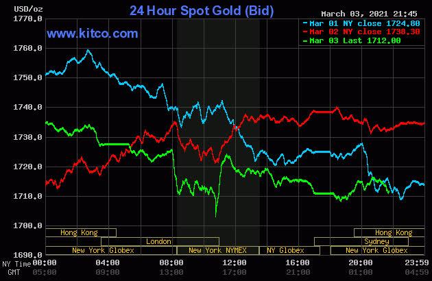 Sau cú sụt giảm mạnh, giá vàng đảo chiều tăng - Ảnh 2.