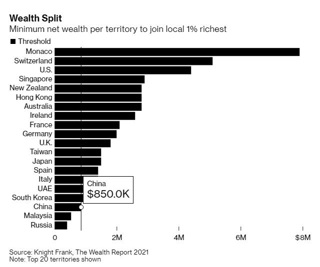 Người giàu và siêu giàu Việt Nam đang ở đâu trên bản đồ thế giới? - Ảnh 1.