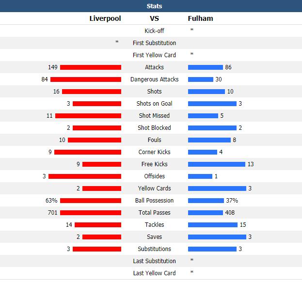 Anfield vẫn chìm trong ác mộng, Liverpool đá không thể hiểu nổi trước đội cầm đèn đỏ - Ảnh 6.