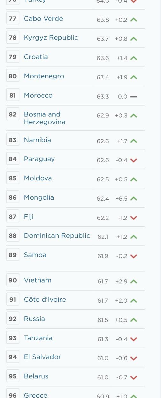 Việt Nam lần đầu lọt nhóm có Chỉ số Tự do kinh tế trung bình - Ảnh 1.