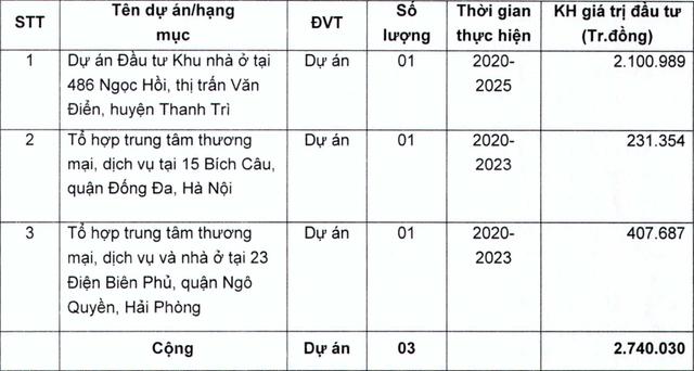"""""""Chia tay"""" khu đất vàng Hàng Bài, Tân Hoàng Minh rót 900 tỷ đồng hồi sinh 1 công ty âm vốn hàng trăm tỷ nhưng nắm giữ nhiều BĐS - Ảnh 1."""