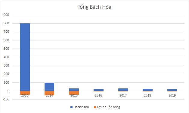 """""""Chia tay"""" khu đất vàng Hàng Bài, Tân Hoàng Minh rót 900 tỷ đồng hồi sinh 1 công ty âm vốn hàng trăm tỷ nhưng nắm giữ nhiều BĐS - Ảnh 3."""