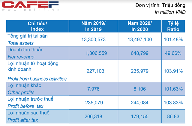 Bà Đặng Thị Hoàng Yến: Năm 2021 ITA sẽ thoái vốn tại các công ty liên doanh liên kết để tập trung vào khu công nghiệp - Ảnh 1.