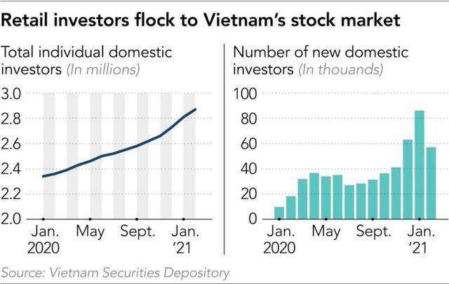 Báo Nhật: 3 lý do khiến người Việt Nam đổ xô vào chứng khoán và vì sao nhà đầu tư F0 không còn là gà? - Ảnh 2.