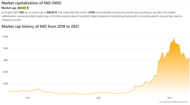 Vốn hóa 1 công ty xe điện tăng từ 4 tỷ lên 100 tỷ USD trong nửa năm, kỳ vọng 50 tỷ USD của VinFast đứng ngang với Honda, Hyundai sẽ khả thi? - Ảnh 2.