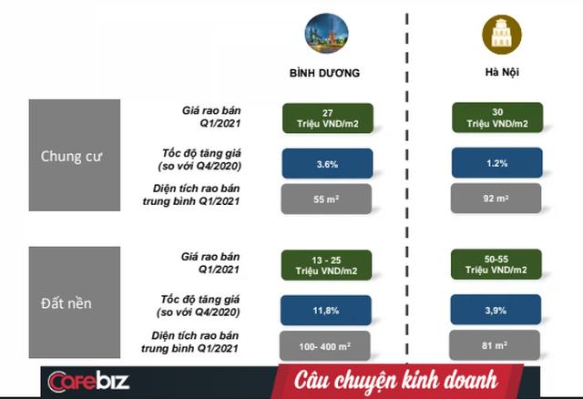 Một tỉnh miền Đông Nam Bộ có giá đất nền chỉ bằng 1/4, nhưng giá chung cư đang tiệm cận Hà Nội - Ảnh 1.