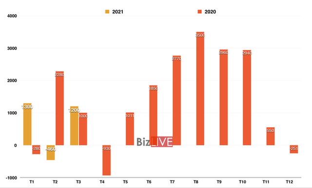 Xuất siêu của Việt Nam bất ngờ cao gấp 3 lần ước tính - Ảnh 1.