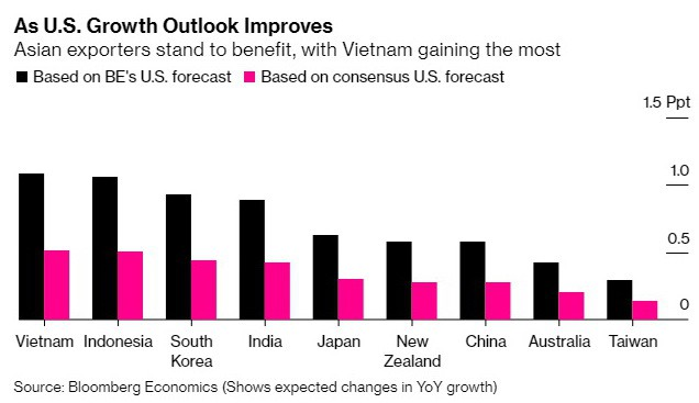Bloomberg Economics: Việt Nam hưởng lợi nhất châu Á khi kinh tế Mỹ tăng trưởng mạnh - ảnh 1