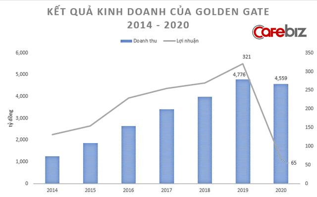 Covid-19 thổi bay 80% lợi nhuận của đại gia sở hữu chuỗi 400 nhà hàng Vuvuzela, Gogi House, Manwah... - Ảnh 2.