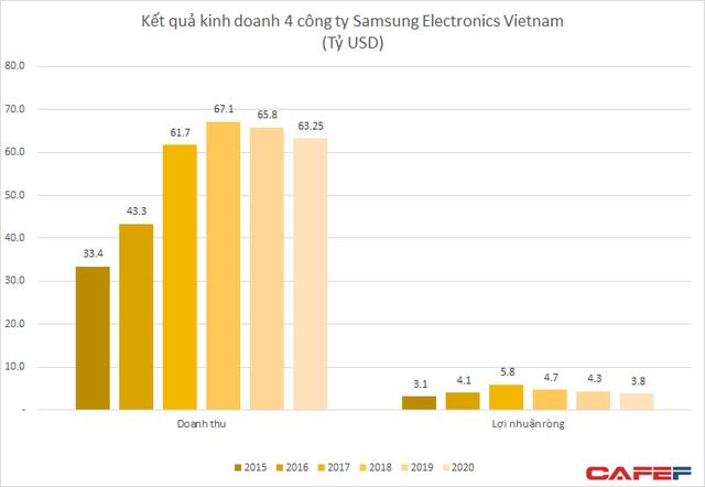 4 nhà máy Samsung Việt Nam đem về hơn 63 tỷ USD doanh thu, nhưng đã giảm sút năm thứ 2 liên tiếp - Ảnh 1.