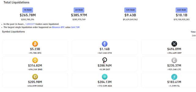 Bitcoin rơi xuống mức thấp nhất hơn 7 tuần, chứng khiến hơn 10 tỷ USD vị thế bị bán tháo chỉ trong 1 ngày - Ảnh 1.