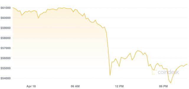 Bitcoin rơi xuống mức thấp nhất hơn 7 tuần, chứng khiến hơn 10 tỷ USD vị thế bị bán tháo chỉ trong 1 ngày - Ảnh 4.