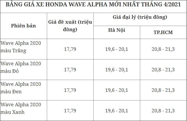 Giá xe Honda SH tiếp tục tăng phi mã, chạm mốc cao kỷ lục - Ảnh 3.