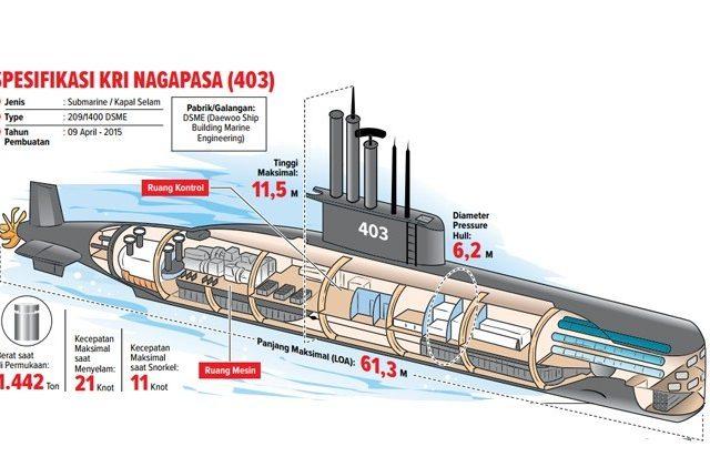 Vụ tàu ngầm Indonesia mất tích: Giọt nước tràn ly - Vỡ mộng tàu ngầm nội địa - Ảnh 4.