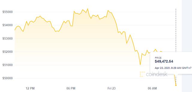 Bitcoin tiếp tục giảm sâu, rơi xuống dưới mốc 50.000 USD - Ảnh 1.