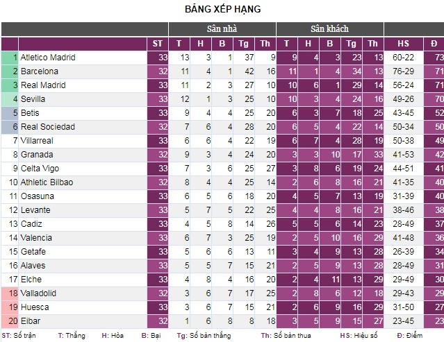 Ath.Bilbao 2-1 Atl.Madrid: Trao cờ cho Barcelona - Ảnh 5.