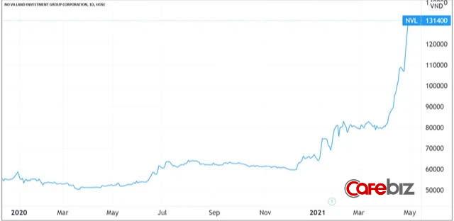 Cổ phiếu Novaland bay cao, ông Bùi Thành Nhơn trở thành người giàu thứ 3 sàn chứng khoán, tài sản vượt 1 tỷ USD - Ảnh 1.