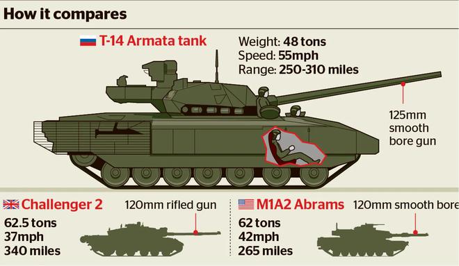 Báo Nga: Từng được tung hô nhiệt liệt, vì sao tăng T-14 Armata dần đi vào quên lãng? - Ảnh 4.
