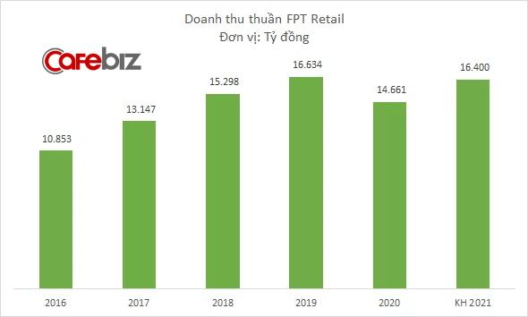 FPT Retail muốn mở thêm 150 nhà thuốc Long Châu năm 2021, đặt kế hoạch doanh thu 16.400 tỷ đồng - Ảnh 1.