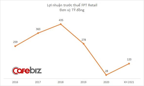 FPT Retail muốn mở thêm 150 nhà thuốc Long Châu năm 2021, đặt kế hoạch doanh thu 16.400 tỷ đồng - Ảnh 2.