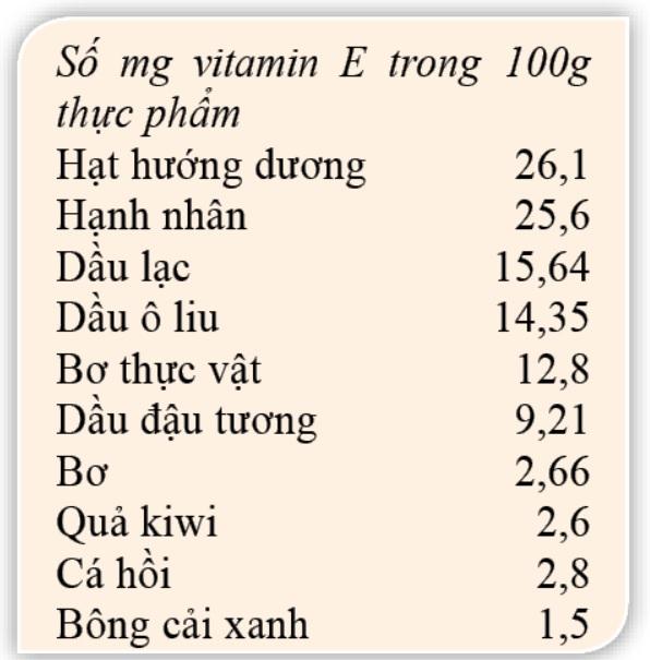 5 vitamin làm đẹp da vô cùng hiệu quả - Ảnh 2.