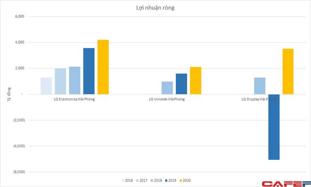 Khai tử mảng mobile, LG vẫn là thế lực ngành sản xuất điện tử tại Việt Nam với hơn 8 tỷ USD doanh thu, lợi nhuận tăng mạnh - Ảnh 2.