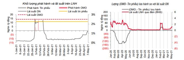 Lãi suất liên ngân hàng tăng mạnh do một vài ngân hàng lớn - Ảnh 1.