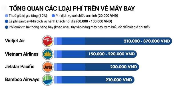 Hành khách hủy chuyến, Vietnam Airlines, Bamboo Airways, Vietjet Air ỉm luôn các khoản phí sân bay, phí an ninh? - Ảnh 2.