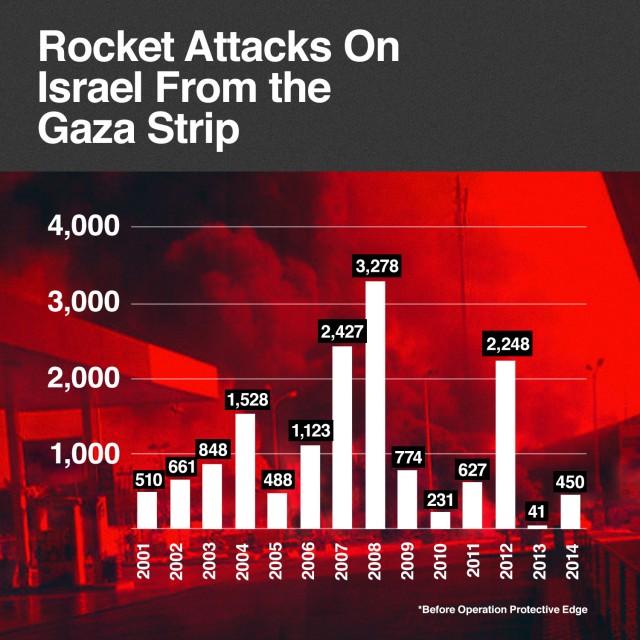 Khai hỏa hơn 1.000 rocket trong 3 ngày, bao giờ người Palestine sẽ hết đạn? - Ảnh 2.