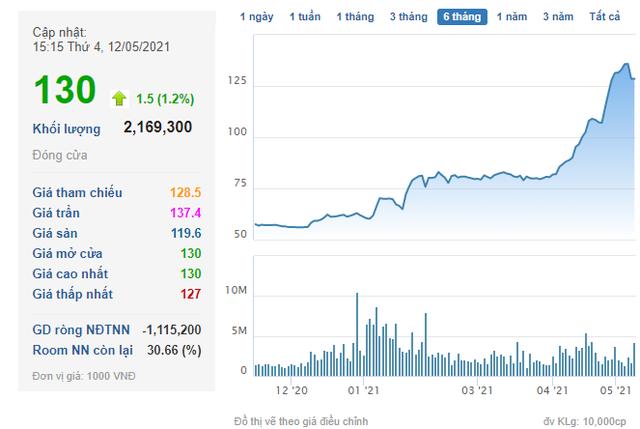 Novaland triển khai phương án phát hành gần 386 triệu cổ phiếu thưởng cho cổ đông - Ảnh 1.