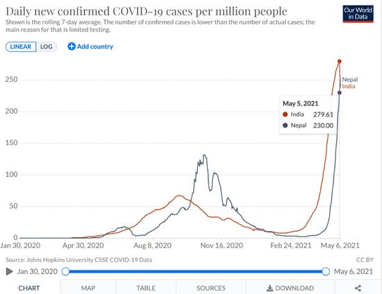 Vượt qua Ấn Độ, tâm chấn Covid-19 đang chuyển hướng sang nước láng giềng, tỉ lệ nhiễm bệnh cao gấp đôi - Ảnh 3.