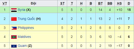 ĐT Trung Quốc vẫn ôm cả chục tỷ đồng tiền thưởng kể cả khi bị loại khỏi đường đua World Cup - Ảnh 2.