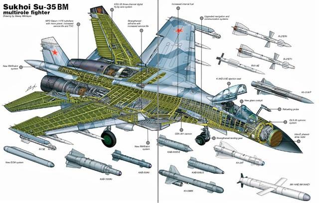 Vua tác chiến Su-35 của Nga vượt trội chim ăn thịt F-22  - Ảnh 1.
