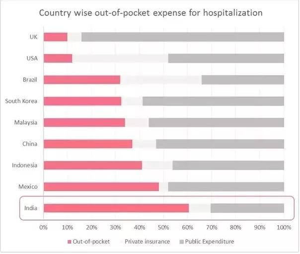 Từ một đất nước có chính sách y tế miễn phí, vì sao Ấn Độ ɓị Covid-19 xuyên thủng chỉ trong chốc lát? - Ảnh 2.