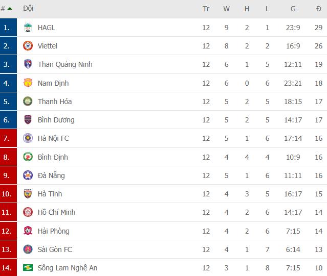 Cặp đôi ngoại binh cứu bầu Hiển khỏi phen hú vía, Hà Nội FC níu giữ hi vọng top 6 - Ảnh 6.